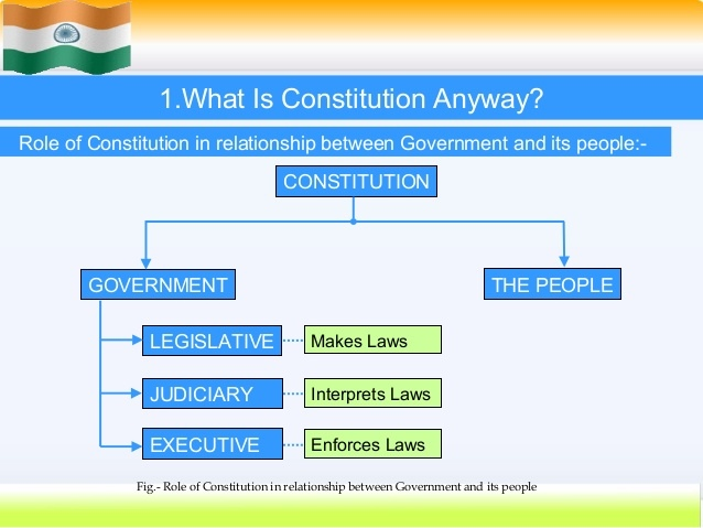 Introduction to Constitution of a Country