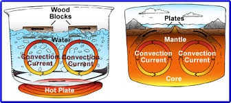 Heat Activity – Continual Convection Process