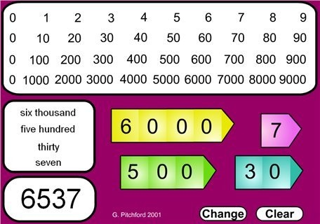 Introducing Place value of Thousand