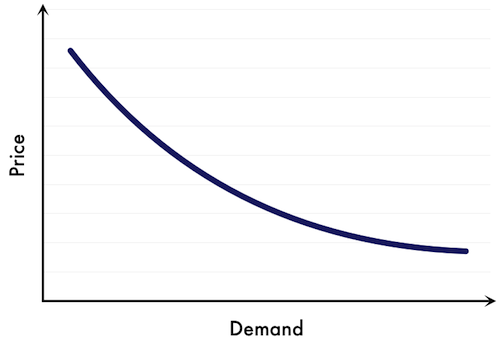 Demand – Schedule, Curve and Market Demand