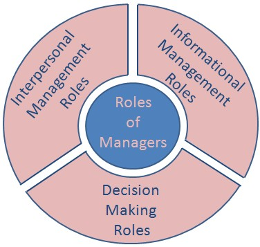 case two wisapaper the role of management